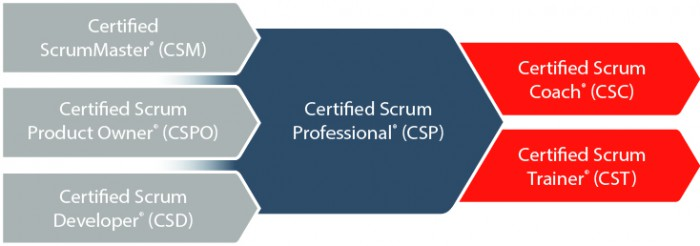 Certified-Scrum-Program
