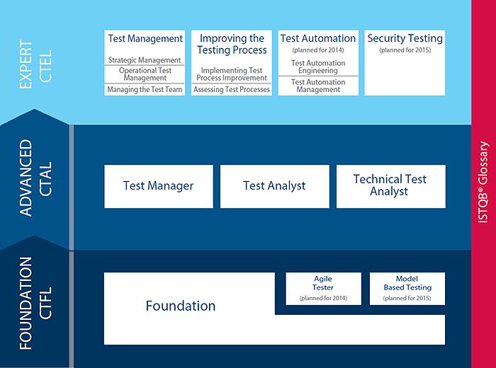 ISTQB-portfolio2014