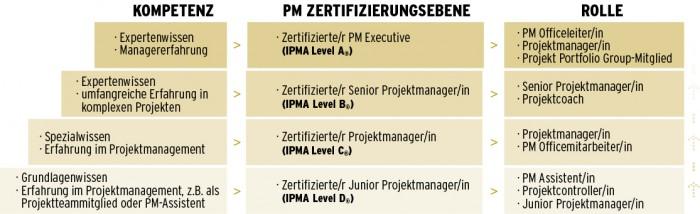 PMA-Level-A-D